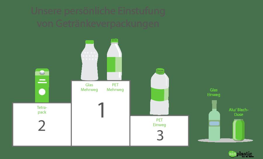 infografik welche verpackung ist umweltfreundlich