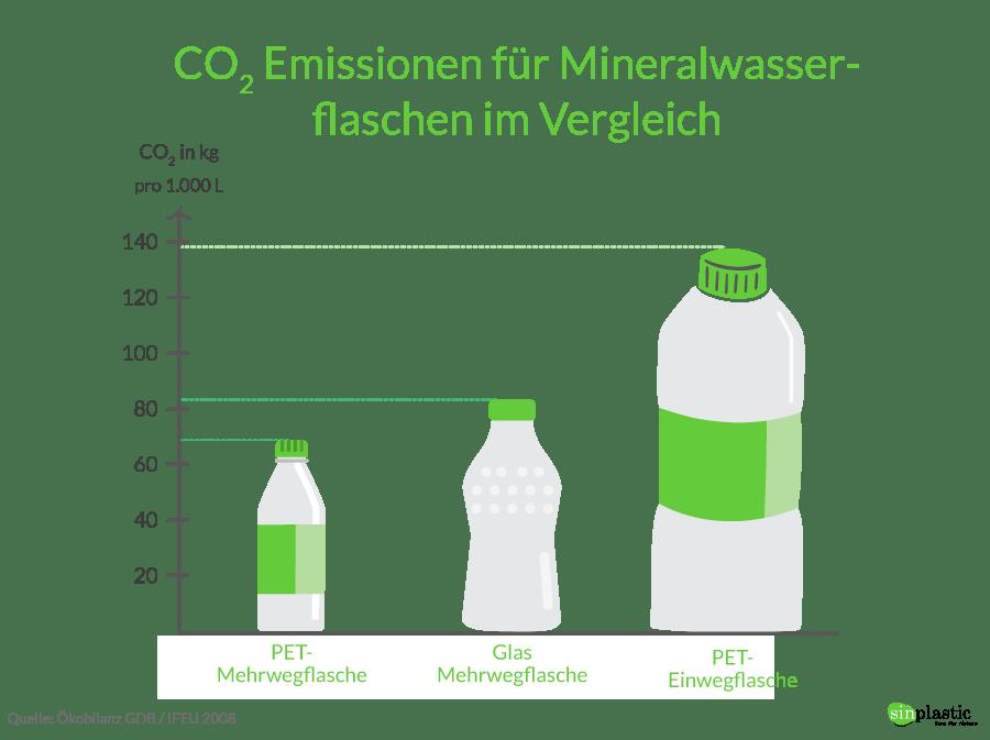 Infografik Emissionen Getränkeverpackungen