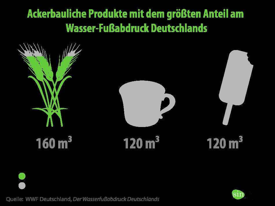 groester wasserfussabdruck in deutschland