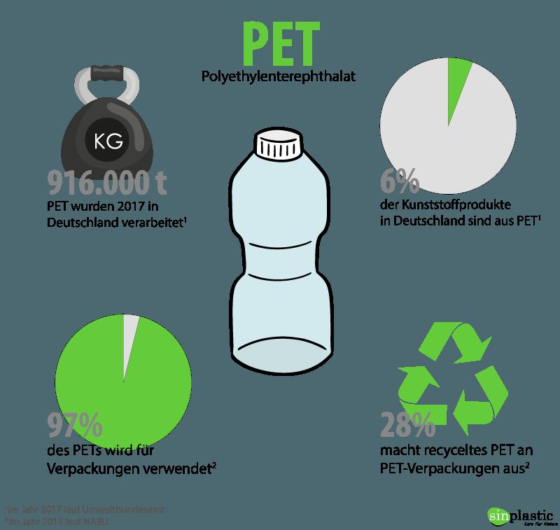 Infografik pet plastik