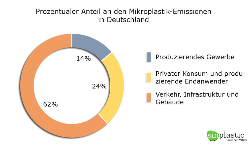 Was ist Mikroplastik, emissionen in Deutschland