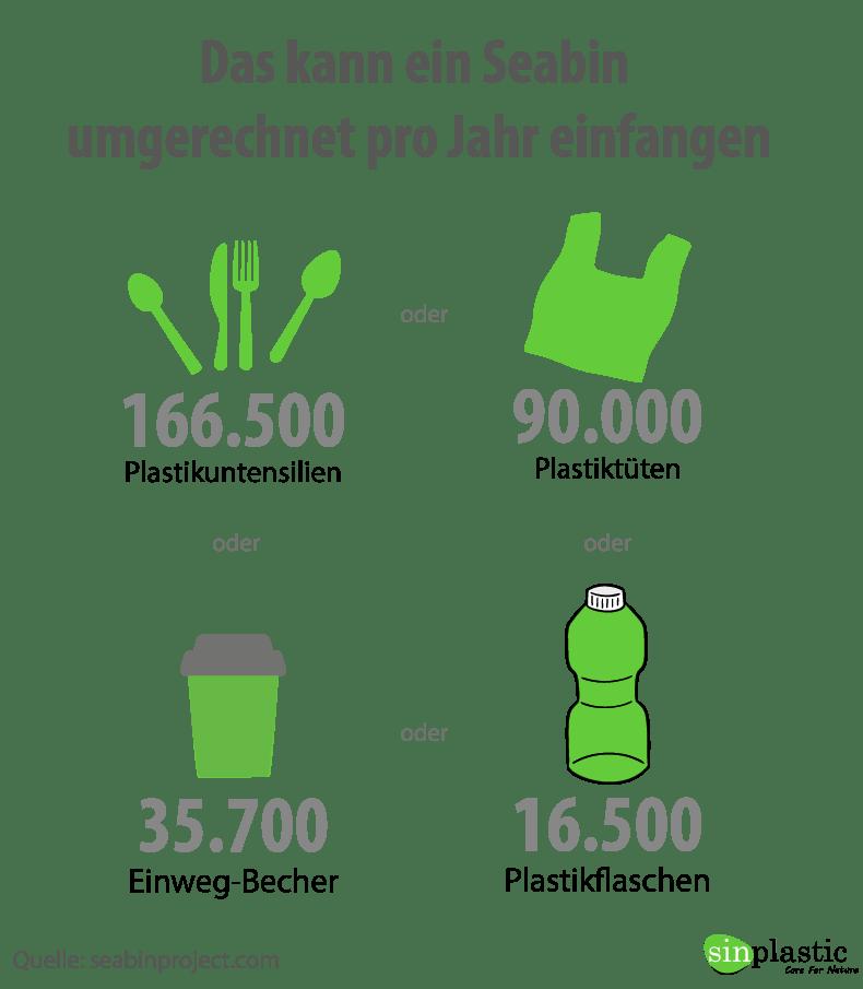 Infografik seabin kapazitaet