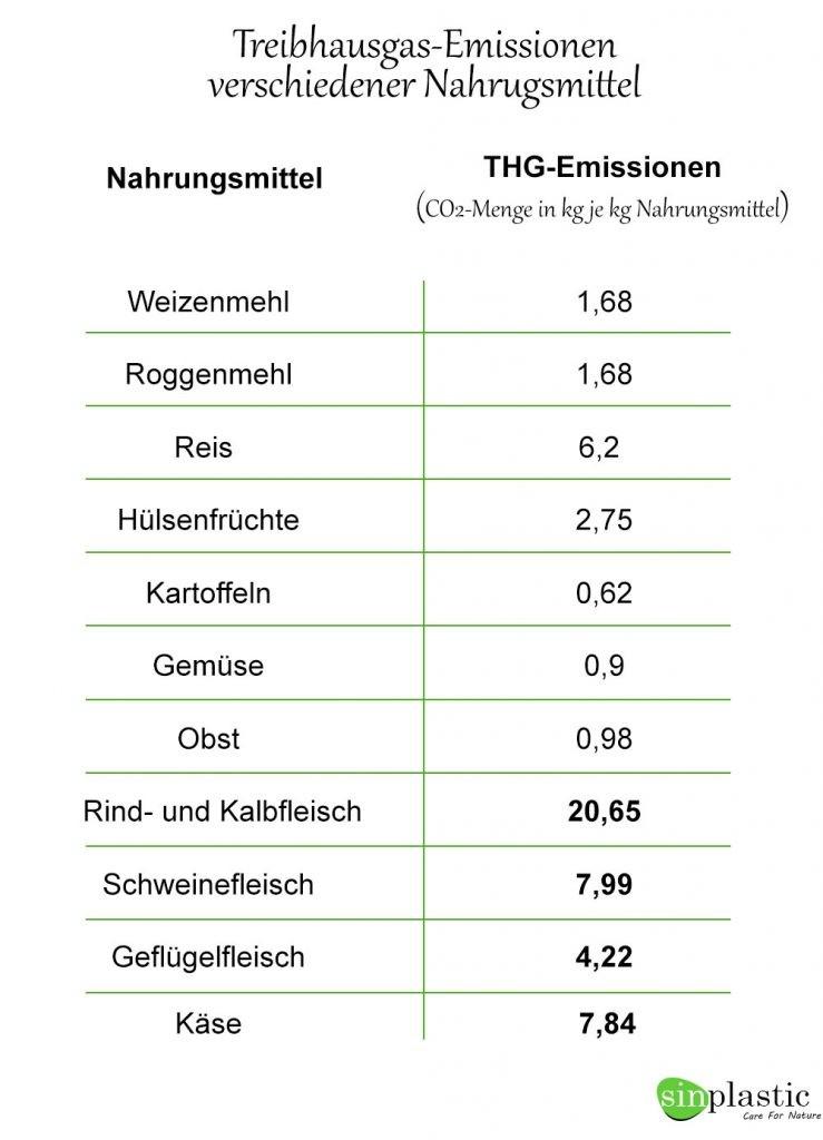 Treibhausgase durch nahrungsmittel Zahlen